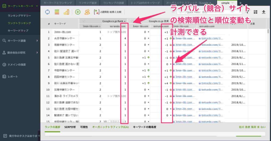 Rank Tracker(ランクトラッカー)の管理画面 自サイトと競合サイトの比較